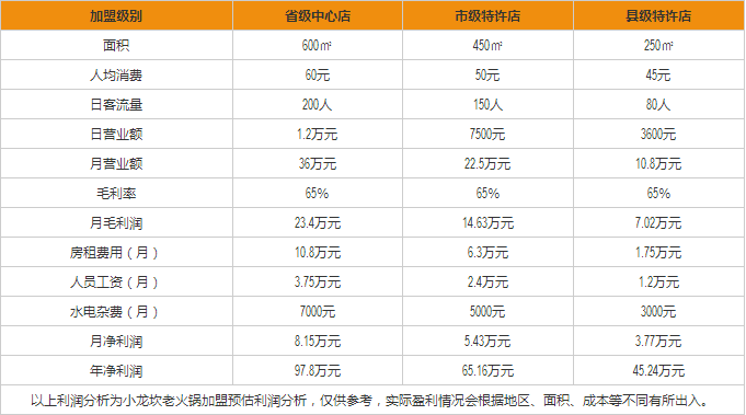 大龙燚火锅加盟店盈利分析